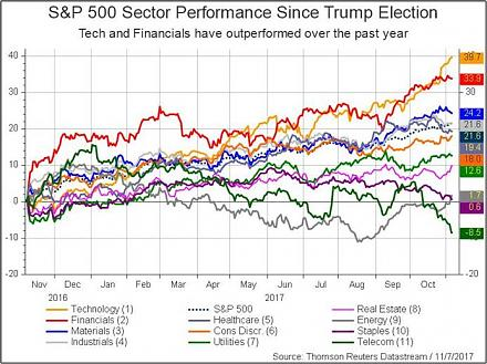 The current Trump stock market rally has been impressive from November 2016 to October 2017.